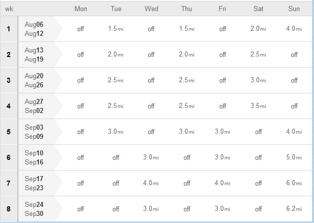 So, I'm switching to the Beginner 10K Training Program starting on 6  August. 1.5 miles, 1.5 miles, 2 miles in week one. Much more manageable!
